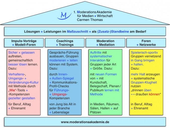 Angebote der ModerationsAkademie